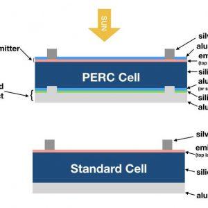 công nghệ PERC là gì