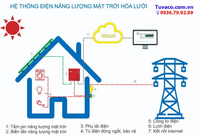 Hệ thống điện hòa lưới